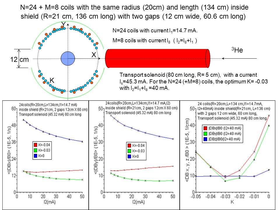 The longitudinal (T1) relaxation time for 3 He inside the collection volume of the upper cryostat versus temperature.