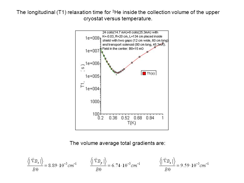 Conclusions For the upper cryostat we have considered a system of N=24 coils (with current I 1 ) and M=8 coils (with current I 2 ) coils ( with radius R=20 cm and length L=134 cm).