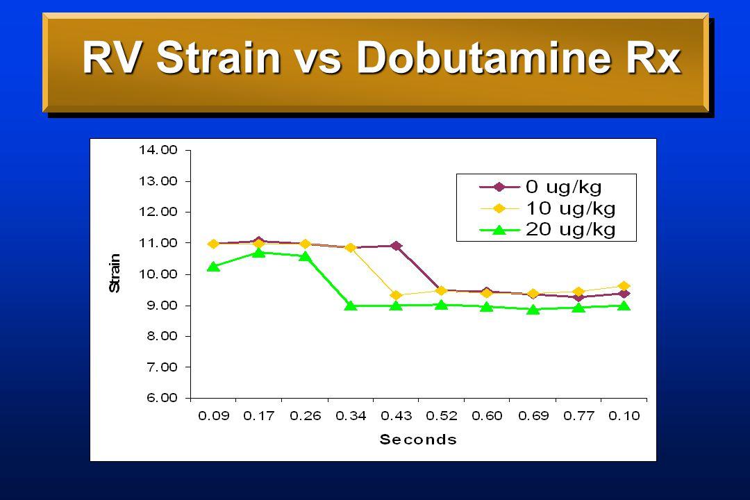Apical RV Strain vs. Rx