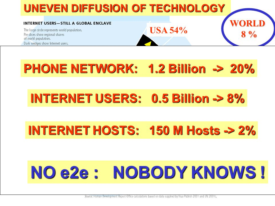 The Internet has met its enemy, and its name is QoS USA 54% EU, JP 28% UNEVEN DIFFUSION OF TECHNOLOGY ROW < 3% WORLD 8 % 8 % PHONE NETWORK: 1.2 Billion -> 20% INTERNET USERS: 0.5 Billion -> 8% INTERNET HOSTS: 150 M Hosts -> 2% NO e2e : NOBODY KNOWS !