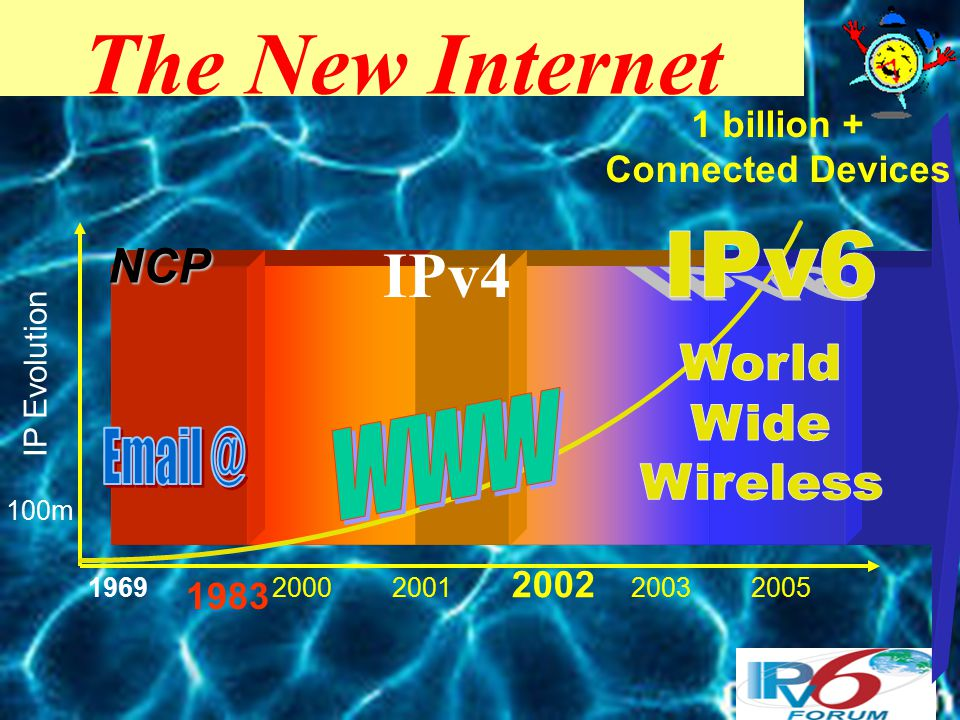 IPv4 The New Internet 196920002001 2002 20032005 IP Evolution 1 billion + Connected Devices 100m NCP 1983