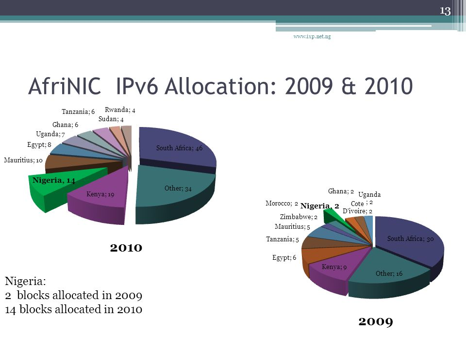 IPv6 Enabled Networks in Nigeria 14 http://v6asns.ripe.net/v/6?s=ZA;s=KE;s=NG;s=MU;s=EG Good News: Moved from the 6th position in 2009 to the 3 rd in 2010 based on the number of allocated IPv6 within AfriNIC region.