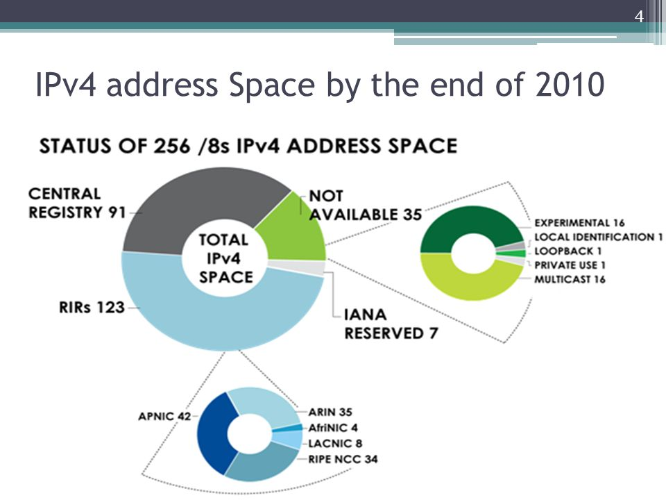 IPv4 ADDRESS SPACE ISSUED (RIRs TO CUSTOMERS) 5 Source: Number Resource Organization