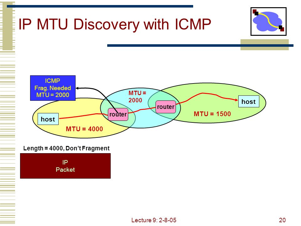 Lecture 9: 2-8-0521 MTU = 4000 IP MTU Discovery with ICMP host MTU = 1500 MTU = 2000 IP Packet Length = 2000, Don't Fragment router ICMP Frag.
