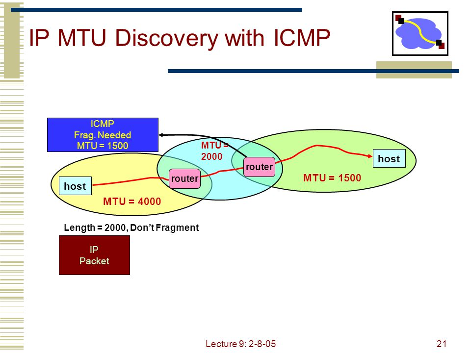 Lecture 9: 2-8-0522 MTU = 4000 IP MTU Discovery with ICMP When successful, no reply at IP level No news is good news Higher level protocol might have some form of acknowledgement host MTU = 1500 MTU = 2000 IP Packet Length = 1500, Don't Fragment router