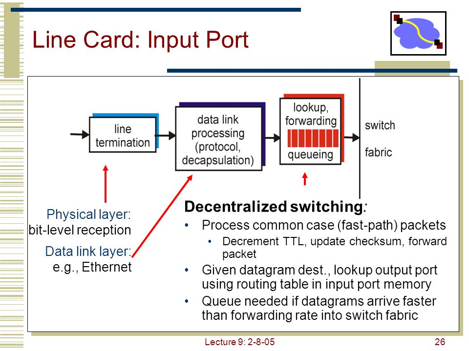 Lecture 9: 2-8-0527 Line Card: Output Port Queuing required when datagrams arrive from fabric faster than the line transmission rate