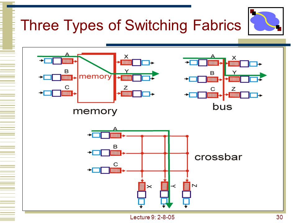 Lecture 9: 2-8-0531 Switching Via a Memory First generation routers  looked like PCs Packet copied by system's (single) CPU Speed limited by memory bandwidth (2 bus crossings per datagram) Input Port Output Port Memory System Bus Modern routers Input port processor performs lookup, copy into memory Cisco Catalyst 8500