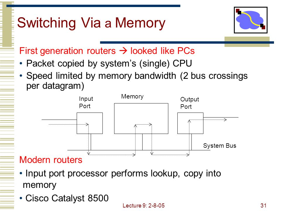 Lecture 9: 2-8-0532 Switching Via a Bus Datagram from input port memory to output port memory via a shared bus Bus contention: switching speed limited by bus bandwidth 1 Gbps bus, Cisco 1900: sufficient speed for access and enterprise routers (not regional or backbone)