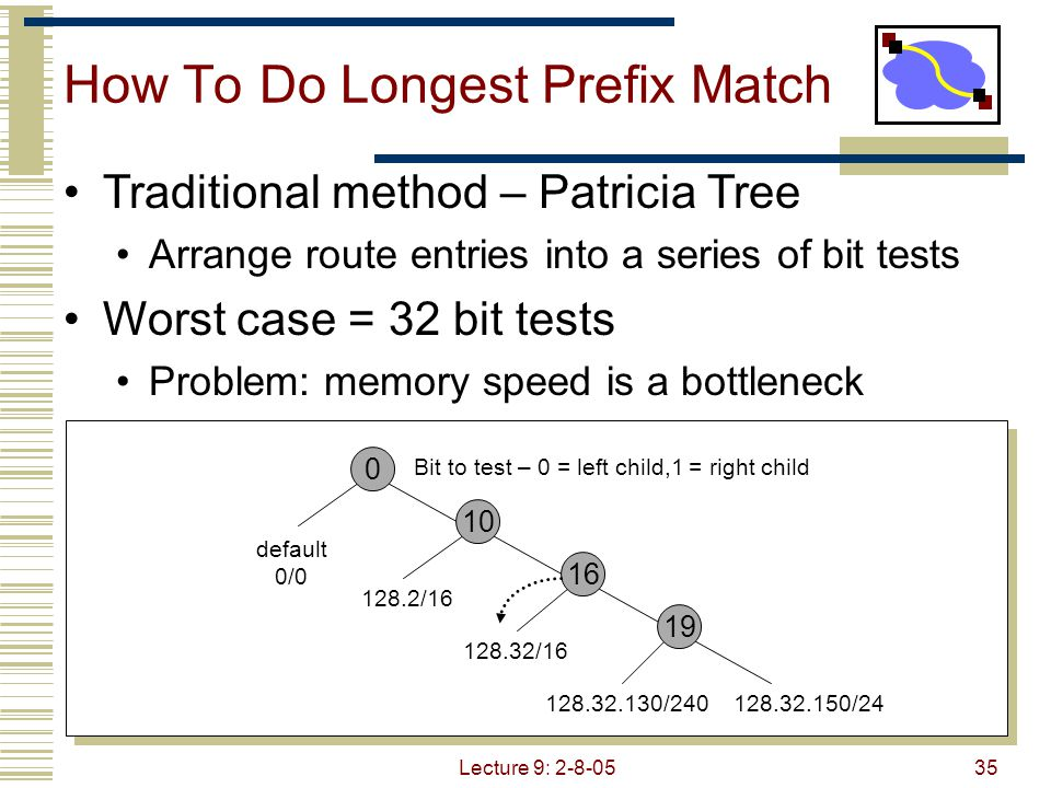 Lecture 9: 2-8-0536 Speeding up Prefix Match - Alternatives Content addressable memory (CAM) Hardware based route lookup Input = tag, output = value associated with tag Requires exact match with tag Multiple cycles (1 per prefix searched) with single CAM Multiple CAMs (1 per prefix) searched in parallel Ternary CAM 0,1,don't care values in tag match Priority (I.e.