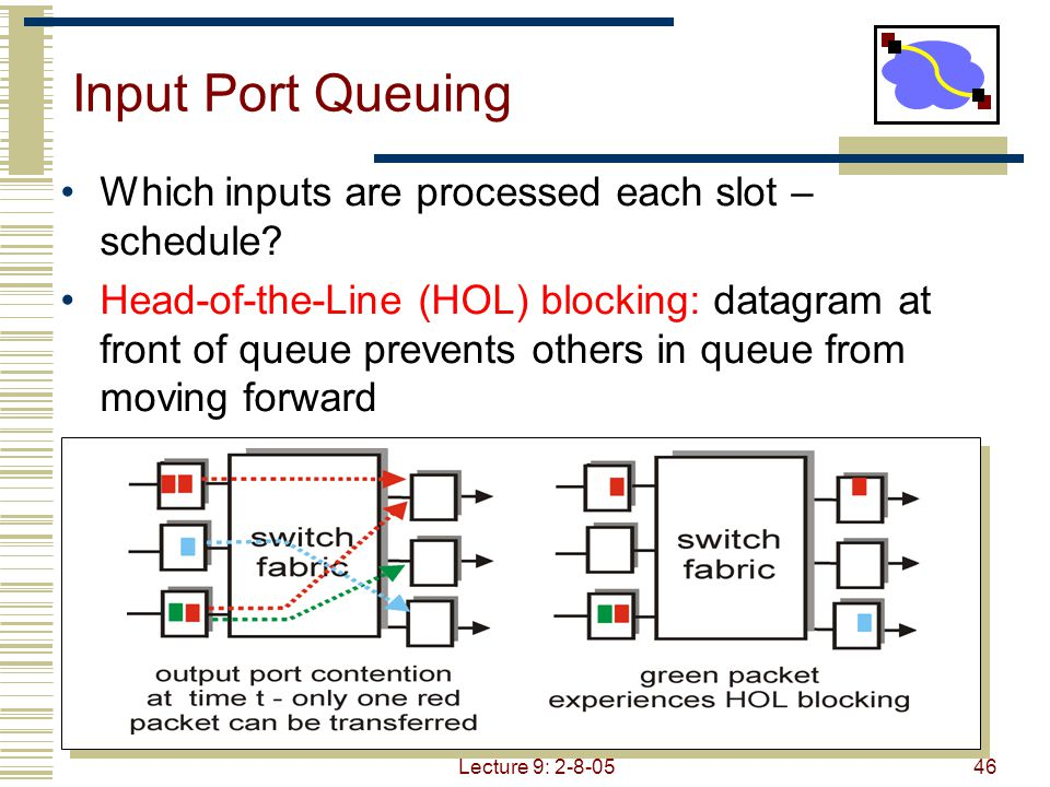 Lecture 9: 2-8-0547 Output Port Queuing Scheduling discipline chooses among queued datagrams for transmission Can be simple (e.g., first-come first-serve) or more clever (e.g., weighted round robin)