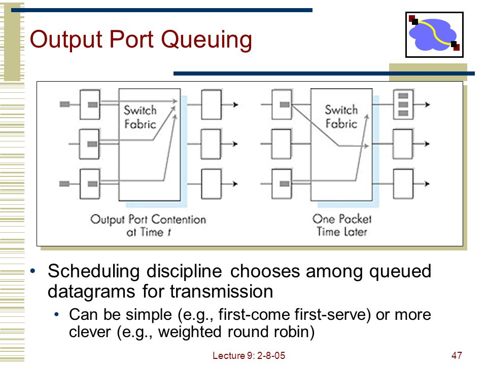 Lecture 9: 2-8-0548 Virtual Output Queuing Maintain per output buffer at input Solves head of line blocking problem Each of MxN input buffer places bid for output Challenge: map bids to schedule of interconnect transfers