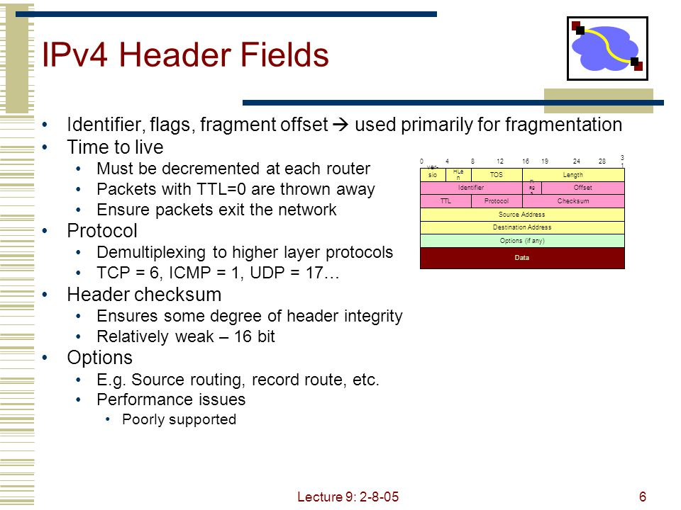 Lecture 9: 2-8-057 IPv4 Header Fields Source Address 32-bit IP address of sender Destination Address 32-bit IP address of destination Like the addresses on an envelope Globally unique identification of sender & receiver 048121619242831 ver- sion HLen TOSLength Identifier Fla gs Offset TTLProtocolChecksum Source Address Destination Address Options (if any) Data