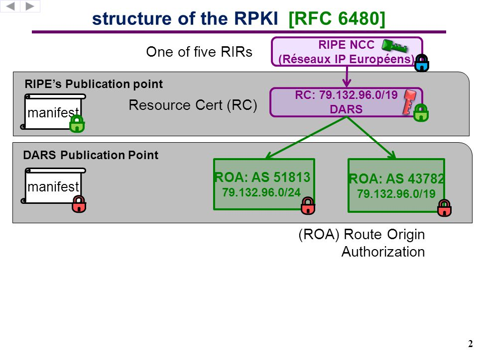 DARS Publication Point how relying parties sync to the RPKI [RFC 6480]RPKI MANIFEST: filename – hash 25c.cert – 61F… 8e1.roa – 3E5… 0fa.roa – 71A… Router Alice Relying Party Prefix, AS AS X 54.214.242.0/24 AS X 54.214.242.0/24 Canadian ISP 3
