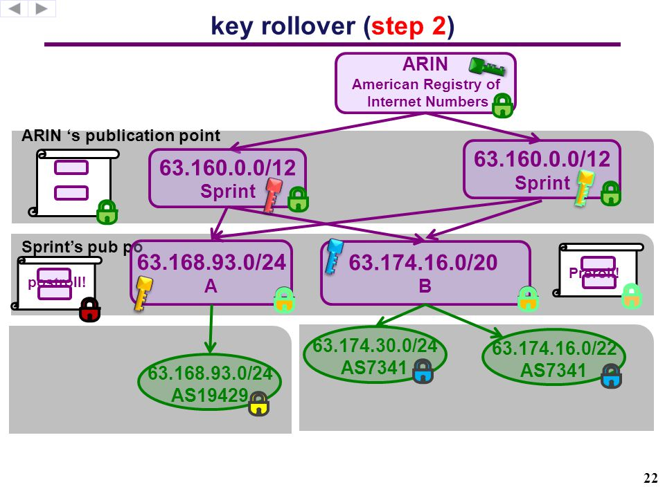 ARIN 's publication point Sprint's pub po key rollover (step 3) 63.174.16.0/20 B 63.168.93.0/24 A ARIN American Registry of Internet Numbers 63.160.0.0/12 Sprint 63.174.30.0/24 AS7341 63.174.16.0/22 AS7341 63.168.93.0/24 AS19429.roll 63.160.0.0/12 Sprint postroll.