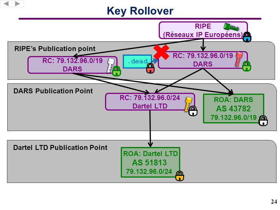 IPv4 address allocation does not reflect jurisdiction Data-driven model of the RPKI (today's RPKI is too small)  Using RIR direct allocations, routeviews, BGP table dumps  RIRs and their direct allocations get RCs, other (prefix,origin AS) pairs in the table dumps get a ROA  ASes mapped to countries using RIR data 8.0.0.0/8 Held by Level 3 RU, FR, NL, CN, TW, CA, JP, GU, US, AU, GB, MX 38.0.0.0/8 Held by Cogent CA, US, HK, GB, IN, PH, MX, PR, GU, GT, 25