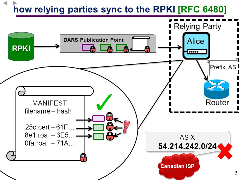 RPKI authorities can blackhole BGP routes.Why.