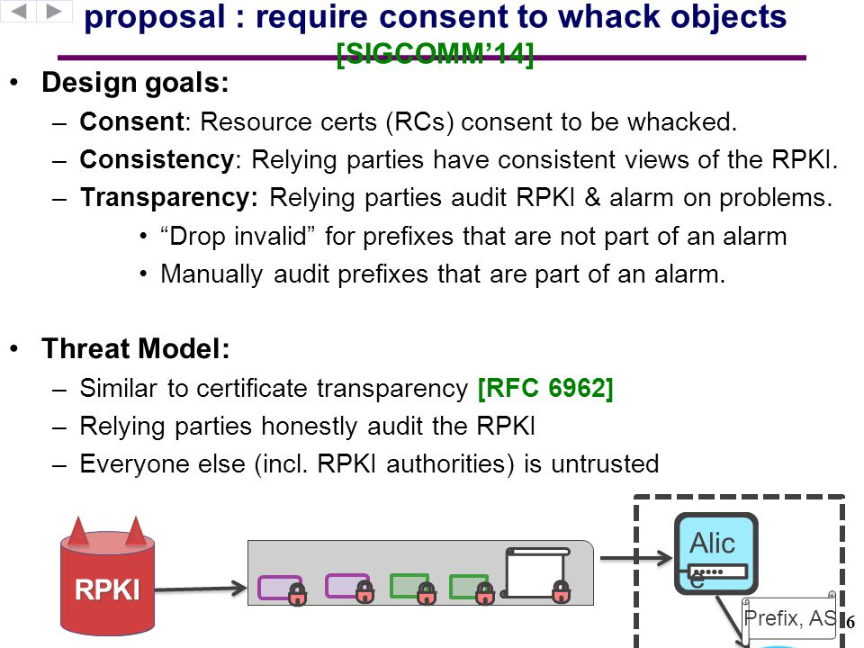 RIPE's Publication point DARS Publication Point how to consent.