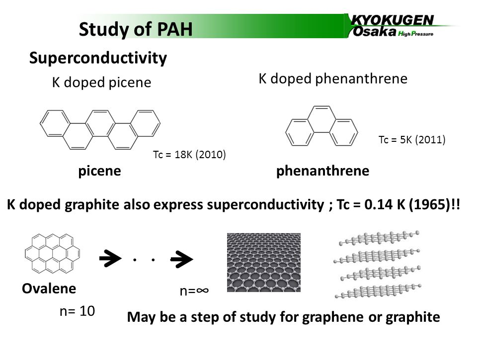 About pentacene ・ P-type organic semiconductor ・ high mobility amorphous silicon pentacene >1.0 cm²/Vs >1.5 cm²/Vs (1997) Now, highest mobility as organic semiconductor (5.5 cm²/Vs) substituted pentacenes are used for flexible display.