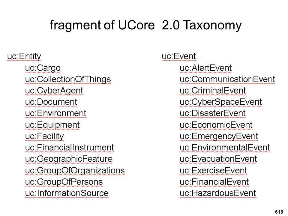 fragment of UCore SL Taxonomy 619