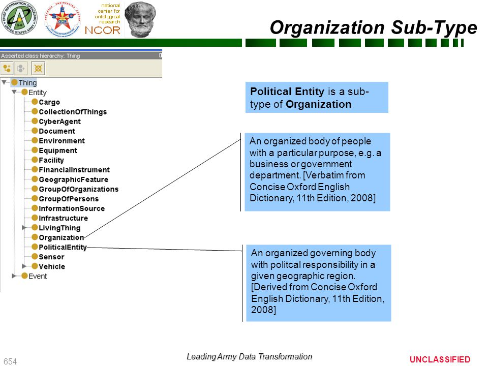 655 UNCLASSIFIED Leading Army Data Transformation Entity with Proposed Changes Entity –Agent Cyber Agent –Cargo –Collection of Things –Document Financial Instrument –Environment –Equipment –Facility –Geographic Feature –Group of Organizations –Group of Persons –Information Source –Infrastructure –Living Thing –Organization Political Entity –Sensor –Vehicle Entity with proposed changes