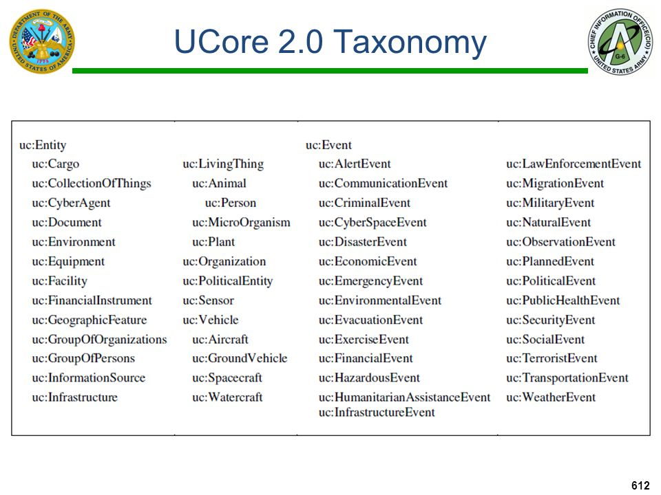 UCore SL 613 An incremental strategy for achieving semantic interoperability Leaves UCore 2.0 as is, but provides a logical definition for each term in UCore 2.0 taxonomy and for each UCore 2.0 relation UCore SL is designed to work behind the scenes in UCore 2.0 application environments as a logical supplement to the UCore messaging standard