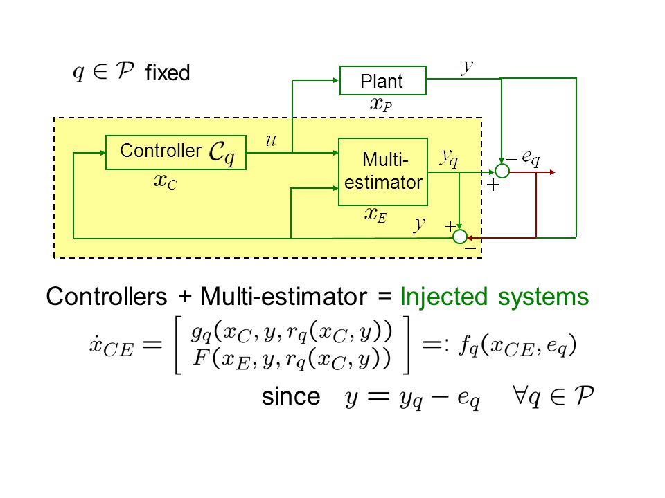 then A1: (criterion for the multi-estimator design) A2: The injected systems satisfy ISS hypotheses of Theorem 1 with respect to (criteria for controllers + multi-estimator design) 21 If we have some switching mechanism that provides smallness of w.r.t 2 + A1 smallness of    bounded Thm 1 + A2 1 ISS type properties of the switched injected system with respect to