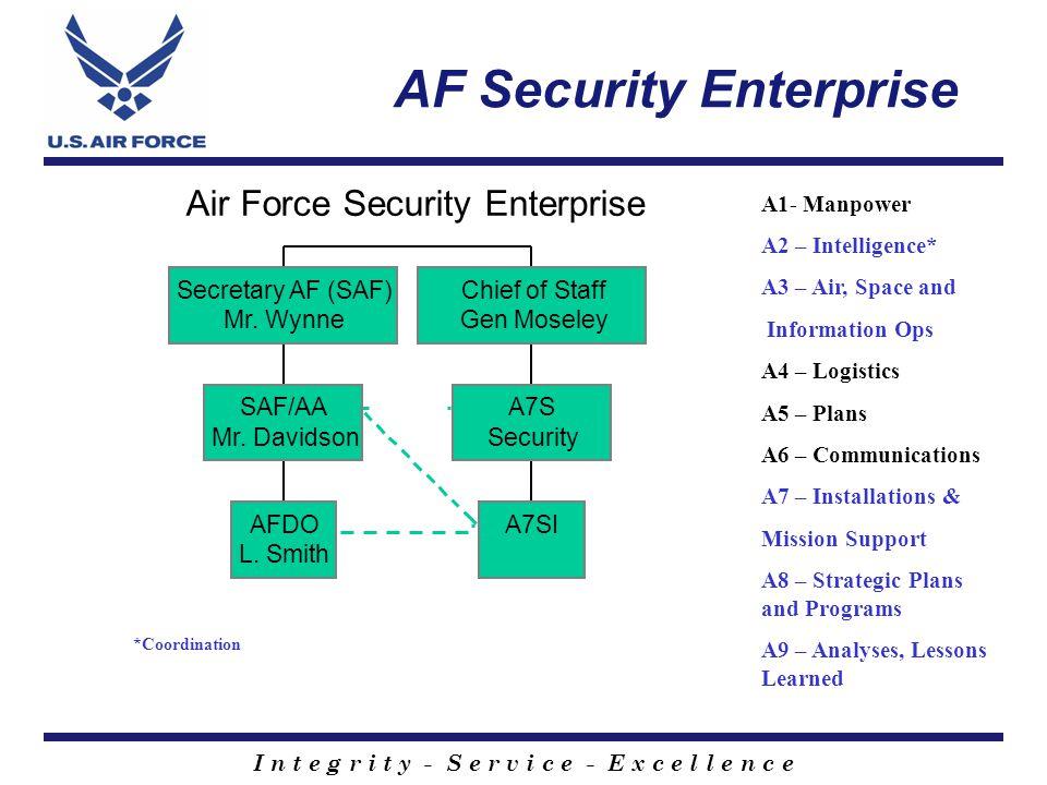 I n t e g r i t y - S e r v i c e - E x c e l l e n c e The AFDO Process Retrieve 25 yrs Permanent AF Record No Review Record AF Exemption.