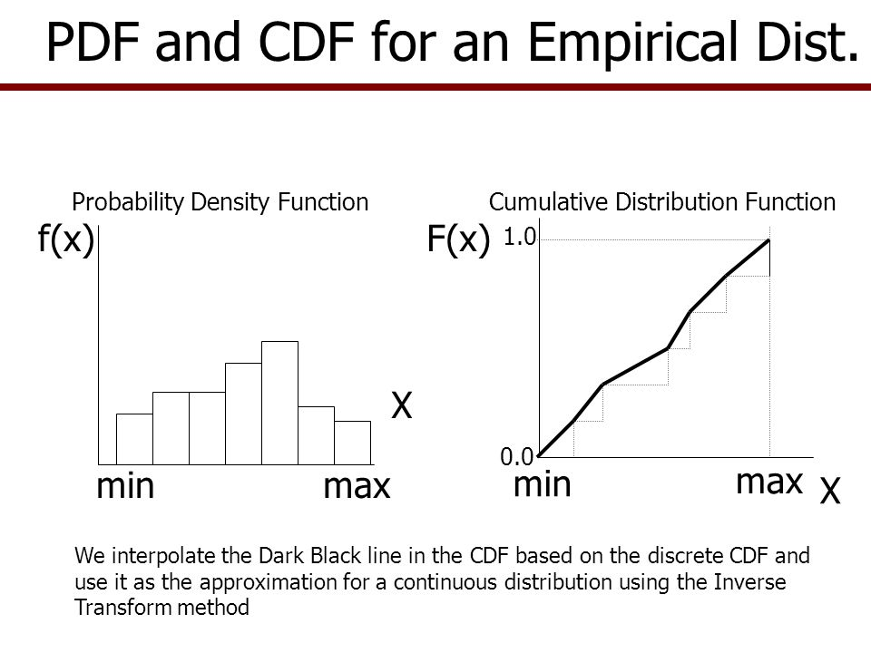 Empirical distribution should be used if –Random variable is continuous over its range, –You have less than 20 observations for the variable, and/or –You cannot easily estimate parameters for the true PDF Simulate crop yields as an Empirical distribution when you have less than 20 historical values –Assume we have 10 observed yields: Yield can be any positive value, not discrete values We don't have enough observations to test for normality We know the 10 random values were observed with a probability of 1/10, or one observation each year –So F(x) goes from 0.0 to 1.0 in equal increments Using the Empirical Distribution