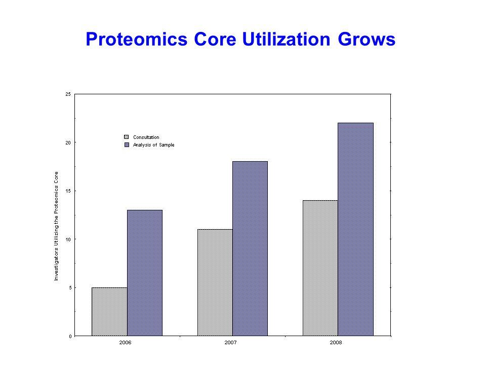 The Proteomics Core Serves the University