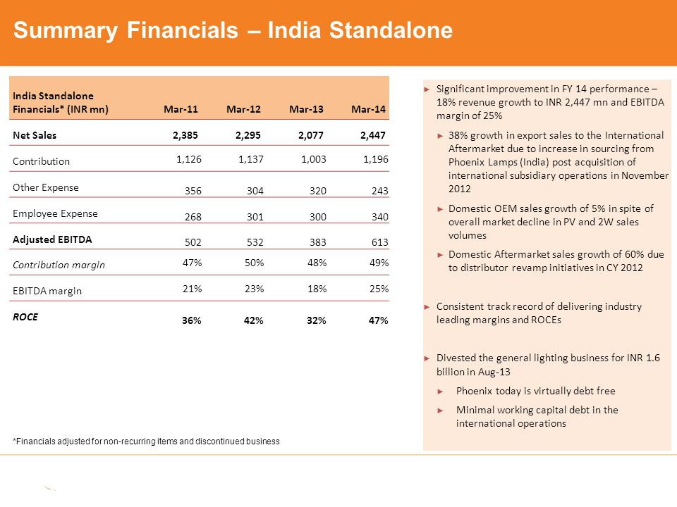 FY 2014 Financials* (INR mn) Phoenix Lamps - Standalone International Subsidiaries Phoenix Lamps - Consolidated Net Sales 2,447 2,429 3,679 Contribution 1,196 480 1,491 Employee Expense 340 162 502 Adjusted EBIDTA 613 110 611 Contribution margin 49%20%41% EBITDA margin 25%5%17% ► International subsidiaries were acquired in November 2012.