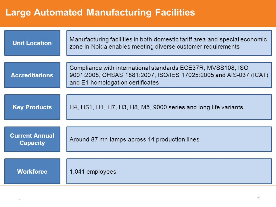 Manufacturing Capabilities and Advantages 7 Adequate controls in place to meet OEM quality requirements Stable operations resulting from over 20 years of experience in running large scale cost-competitive capacities for halogen bulbs Low lead time in terms of approval for products by OEMs Operating Cost advantage vis-à-vis competition Ability to procure standard operational lines and customize /automate them at low costs Technology & skilled man power base which is critical for bulb manufacturing with high precision