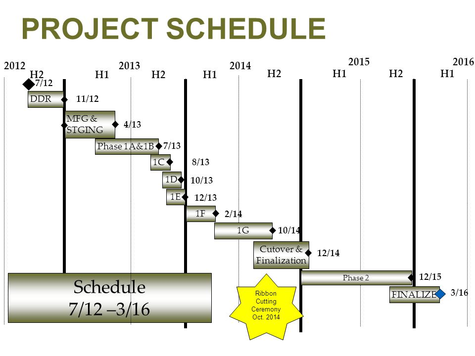 PAGE 31 MARCSIP Results Statewide Project 25 Standard Upgrade Project 25 upgrade meets required eligibility for future federal grants.