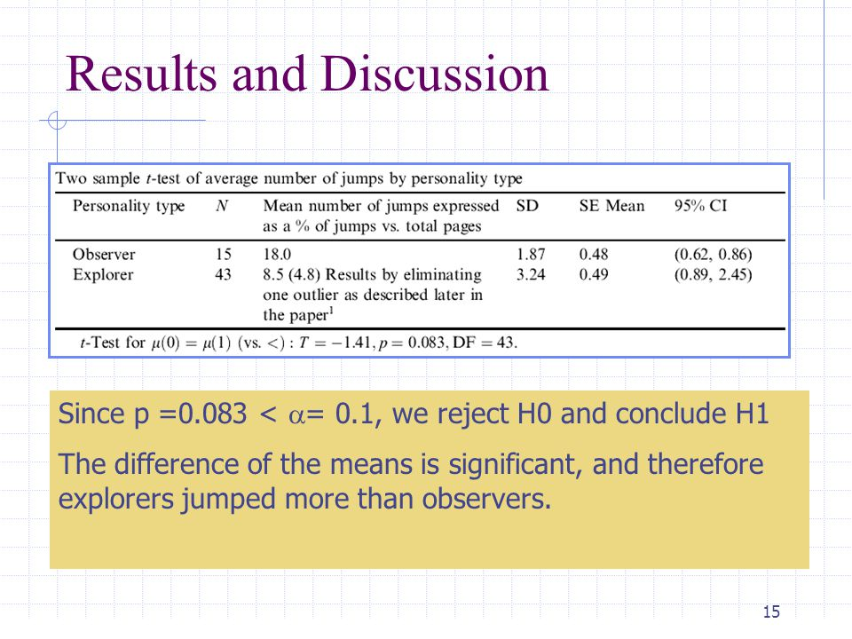 16 Results and Discussion Since P = 0.064 <  = 0.1, we reject H0 and conclude H1.