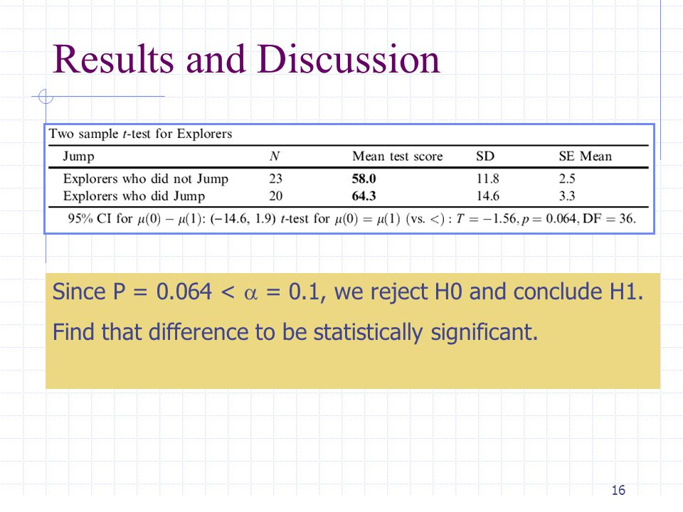 17 Results and Discussion Since p = 0.16 >  1, we cannot reject H0.