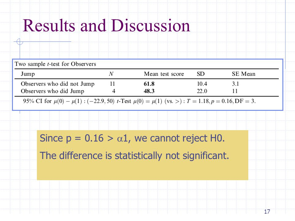18 Results and Discussion The score difference indeed becomes significant at p=0.089 <  = 0.1