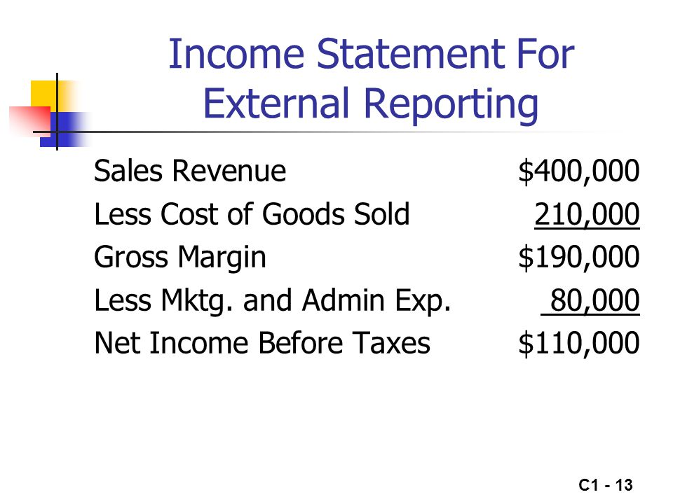 C1 - 14 Contribution Margin Format Income Statement Sales Revenue$400,000 Less Variable Costs: Variable Cost of Sales$160,000 Variable Mktg & Admin 8,000168,000 Contribution Margin$232,000 Less Fixed Costs: Fixed Cost of Sales$50,000 Fixed Mktg & Admin72,000122,000 Net Income Before Taxes$110,000