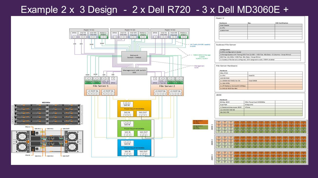 Options's2x2 Appliance for DPM and System Centre 2x3 SOF'S2x4 SOF'SCustom SOF'S Server R630/R730 CPUR630- 2 x E5-2630 v3 (2.4Ghz,20M,8C/16T,1866Mhz) R730- 2 x E5-2650 v3 (2.3Ghz,25M,10C/20T,2133Mhz) R630- 2 x E5-2630 v3 (2.4Ghz,20M,8C/16T,1866Mhz) R730- 2 x E5-2650 v3 (2.3Ghz,25M,10C/20T,2133Mhz) R630- 2 x E5-2630 v3 (2.4Ghz,20M,8C/16T,1866Mhz) R730- 2 x E5-2650 v3 (2.3Ghz,25M,10C/20T,2133Mhz) R630- 2 x E5-2630 v3 (2.4Ghz,20M,8C/16T,1866Mhz) R730- 2 x E5-2650 v3 (2.3Ghz,25M,10C/20T,2133Mhz) Memory 96GB (12 x 8GB RDIMM,2133Mhz,x8) 96GB (12 x 8GB RDIMM,2133Mhz,x8) 128GB (8 x 16GB RDIMM,2133Mhz,x4) 128GB (8 x 16GB RDIMM,2133Mhz,x4) Internal Storage 2 x 300GB 15k SAS HDD2 x 200GB SATA MLC SSD Internal Storage Controller H730P Network Daughter Card Intel X540 10GbE BT & i350 1GbE or Intel X520 10GbE SFP+ & i350 1GbE or Intel X520 10GbE SR & i350 1GbE Intel X540 10GbE BT & i350 1GbE or Intel X520 10GbE SFP+ & i350 1GbE or Intel X520 10GbE SR & i350 1GbE Intel X540 10GbE BT & i350 1GbE or Intel X520 10GbE SFP+ & i350 1GbE or Intel X520 10GbE SR & i350 1GbE Intel X520 10GbE SFP+ & i350 1GbE or Intel X520 10GbE SR & i350 1GbE Storage Adapter 2 x Dell 12Gbps SAS HBA MD14xx 2 x dual LSI SAS 9207-8e (MD3060e) 2 x Dell 12Gbps SAS HBA MD14xx 2 x dual LSI SAS 9207-8e (MD3060e) 2 x Dell 12Gbps SAS HBA MD14xx 2 x dual LSI SAS 9207-8e (MD3060e) RDMA Adapter 1 x dual 10GB Chelsio T520 (optional) 1 x dual 10GB Chelsio T520 (R630) 2 x dual 10GB Chelsio T520 (R730) *3X3 1 x dual 10GB Chelsio T520 (R630) 2 x dual 10GB Chelsio T520 (R730) *3x4 1 x dual 10GB Chelsio T520 (R630) 2 x dual 10GB Chelsio T520 (R730) JBOD 2 x MD1400 or 2 x MD1420 or 2 x MD3060e 3 x MD1400 or 3 x MD1420 or 3 x MD3060e 4 x MD1400 or 4 x MD1420 or 4 x MD3060e JBOD HDDs min per MD14x0 - 4 min per MD3060e - 14 3.5 4TB,7.2k, NL-SAS HDD or 3.5 6TB,4096n,7.2k, NL-SAS HDD or 2.5 1.2TB,10k,SAS,HDD or 2.5 600GB,15k,SAS,HDD 3.5 4TB,7.2k, NL-SAS HDD or 3.5 6TB,4096n,7.2k, NL-SAS HDD or 2.5 1.2TB,10k,SAS,HDD or 2.5 600GB,15k,SAS,HDD 3.5 4TB,7.2k, NL-SAS HDD or 3.5 6TB,4096n,7.2k, NL-SAS HDD or 2.5 1.2TB,10k,SAS,HDD or 2.5 600GB,15k,SAS,HDD 48 x 3.5 4TB,7.2k, NL-SAS HDD or 48 x 3.5 6TB,4096n,7.2k, NL-SAS HDD JBOD SSDs min per MD14x0 - 2 min per MD3060e – 6 200GB SAS SLC Mixed Use SSD or 400GB SAS SLC Mixed Use SSD or 800GB SAS SLC Mixed Use SSD 200GB SAS SLC Mixed Use SSD or 400GB SAS SLC Mixed Use SSD or 800GB SAS SLC Mixed Use SSD 200GB SAS SLC Mixed Use SSD or 400GB SAS SLC Mixed Use SSD or 800GB SAS SLC Mixed Use SSD 12 x 200GB SAS SLC Mixed Use SSD or 12 x 400GB SAS SLC Mixed Use SSD or 12 x 800GB SAS SLC Mixed Use SSD Operating System Windows 2012 R2 Data Centre EditionWindows 2012 R2 Standard Edition Windows 2012 R2 standard Edition