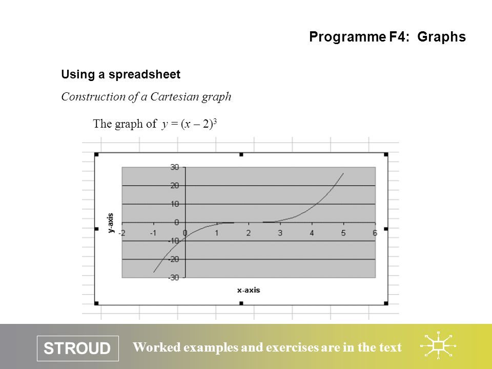 STROUD Worked examples and exercises are in the text Processing numbers Graphs of inverses copied from Programme F10: Functions The ordered pairs of input-output numbers that are used to generate the graph of a function are reversed for the inverse function.