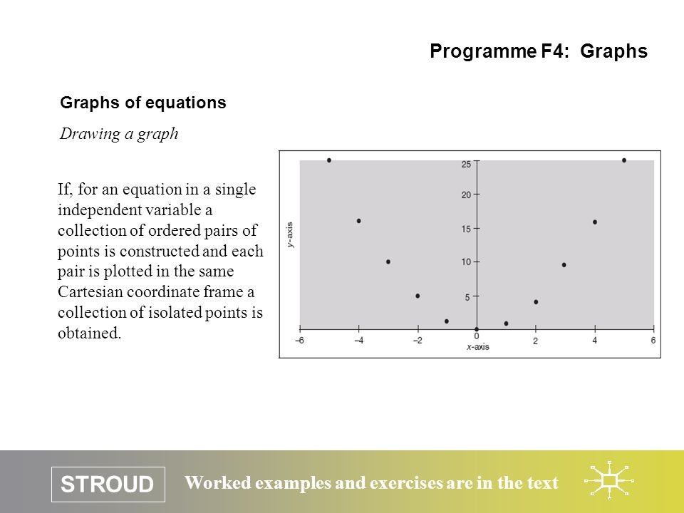 STROUD Worked examples and exercises are in the text Graphs of equations Drawing a graph Programme F4: Graphs It is not possible to plot every single point as there is an infinity of them.