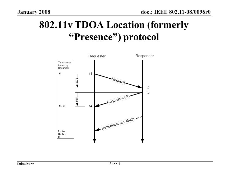 doc.: IEEE 802.11-08/0096r0 Submission January 2008 Slide 5 Need timestamp interface to SME: 6 Primitives (TGv D1.02) Add t1 and t4 in PRESENCEREQUEST.cfm Presence Request ACK t1 t4 t2 t3 t2 or t3-t2 are already included PRESENCERESPONSE.ind t2 or t3-t2 are already included PRESENCERE SPONSE.req