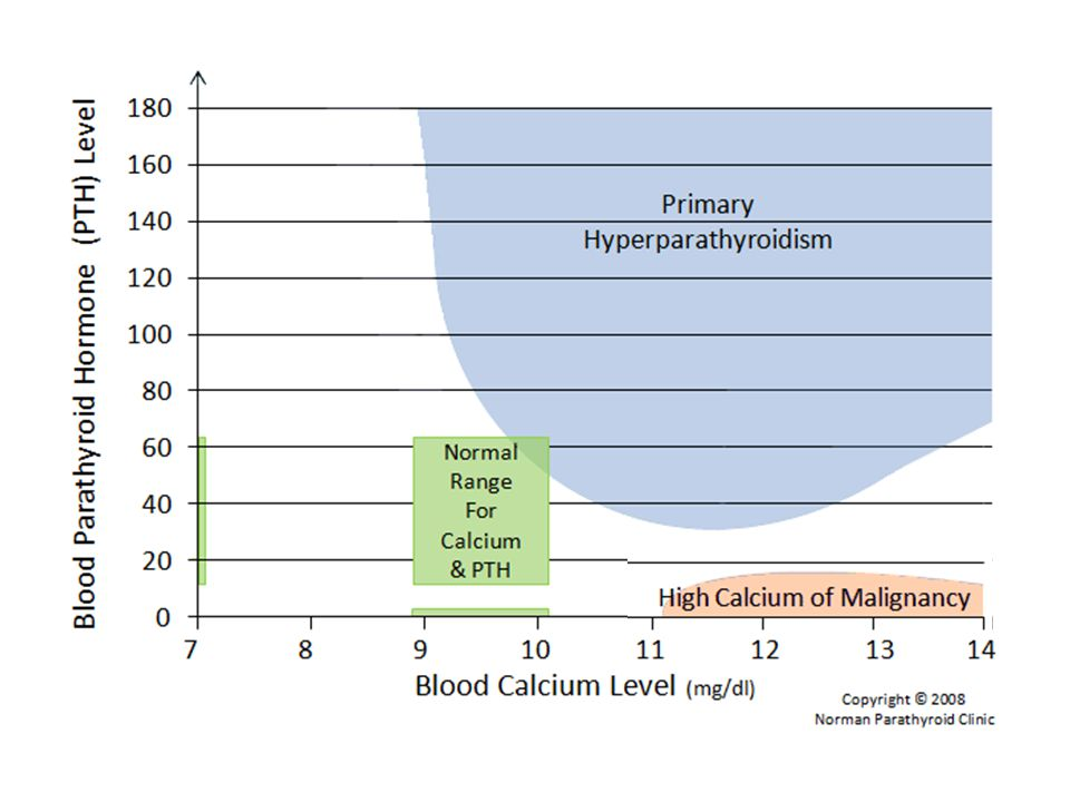 Hypercalcaemia in malignancy Often in very advanced disease Due to – boney metastasis – PHrP parathyroid hormone related peptide Squamous cell lung carcinoma  PTrH