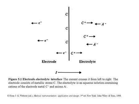 Figure 5.1 Electrode-electrolyte interface The current crosses it from left to right. The electrode consists of metallic atoms C. The electrolyte is an.