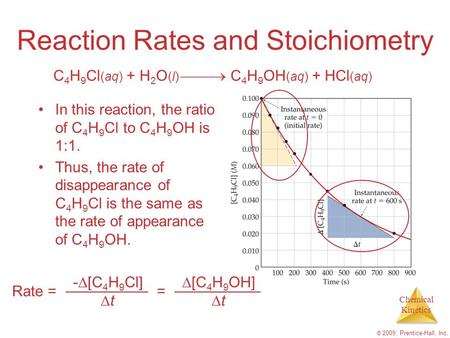 Chemical Kinetics © 2009, Prentice-Hall, Inc. Reaction Rates and Stoichiometry In this reaction, the ratio of C 4 H 9 Cl to C 4 H 9 OH is 1:1. Thus, the.