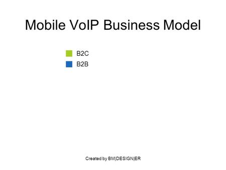 Created by BM|DESIGN|ER Mobile VoIP Business Model B2C B2B.