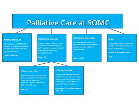 Inpatient Palliative Care A hospital service at SOMC where patients can benefit from palliative care consultative services during their hospitalization.