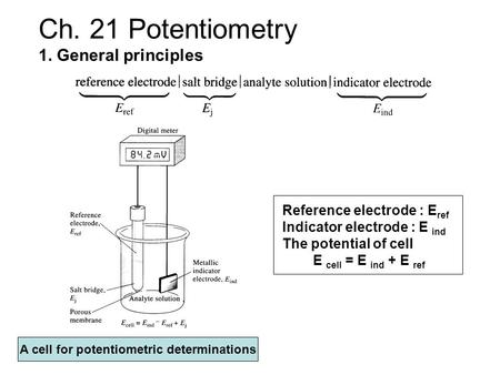 Ch. 21 Potentiometry 1. General principles