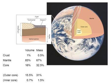 VolumeMass Crust 1% 0.5% Mantle83%67% Core16%32.5% (Outer core)15.5%31% (Inner core) 0.7% 1.5%
