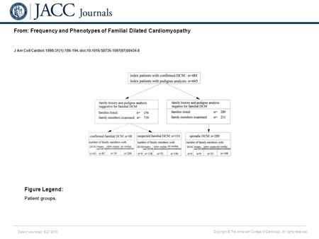 Date of download: 5/27/2016 Copyright © The American College of Cardiology. All rights reserved. From: Frequency and Phenotypes of Familial Dilated Cardiomyopathy.
