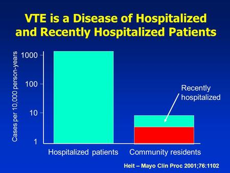 VTE is a Disease of Hospitalized and Recently Hospitalized Patients 1000 100 1 10 Hospitalized patients Community residents Recently hospitalized Heit.