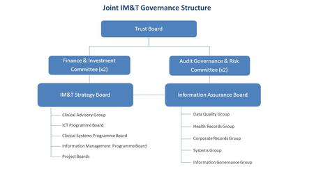Trust Board Information Assurance Board Joint IM&T Governance Structure Clinical Advisory Group ICT Programme Board Project Boards Data Quality Group Health.